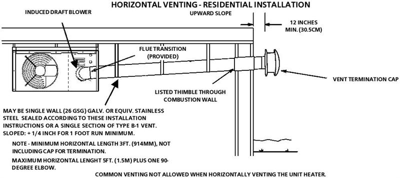 heatstar_hsu45_hsu75_heater_horizontal_vent_res.1 hsu125 ng heatstar natural gas with lp kit overhead forced air Wiring Harness Diagram at edmiracle.co