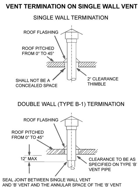 heatstar_hsu45_hsu75_heater_single_wall_termination.1 hsu125 ng heatstar natural gas with lp kit overhead forced air Wiring Harness Diagram at edmiracle.co